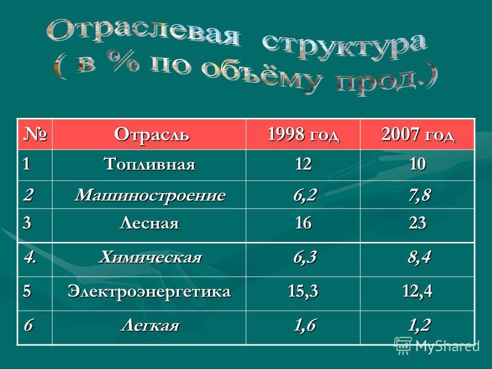 Отрасль Отрасль 1998 год 2007 год 1Топливная1210 2Машиностроение6,27,8 3Лесная1623 4.Химическая6,38,4 5Электроэнергетика15,312,4 6Легкая1,61,2