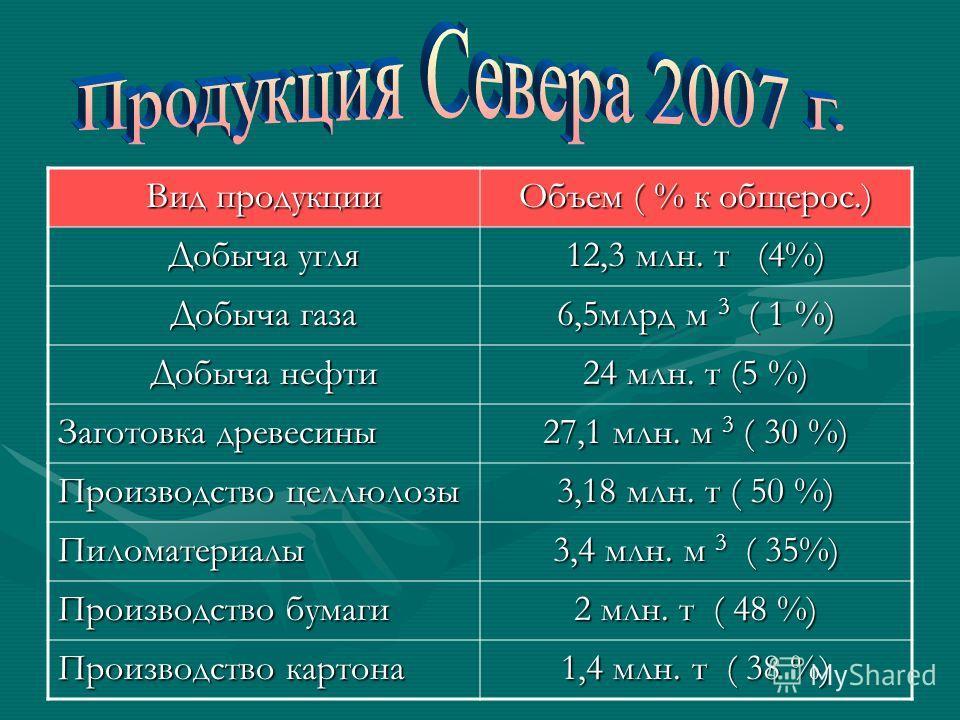 Вид продукции Объем ( % к общерос.) Добыча угля 12,3 млн. т (4%) Добыча газа 6,5млрд м 3 ( 1 %) Добыча нефти 24 млн. т (5 %) Заготовка древесины 27,1 млн. м 3 ( 30 %) Производство целлюлозы 3,18 млн. т ( 50 %) Пиломатериалы 3,4 млн. м 3 ( 35%) Произв