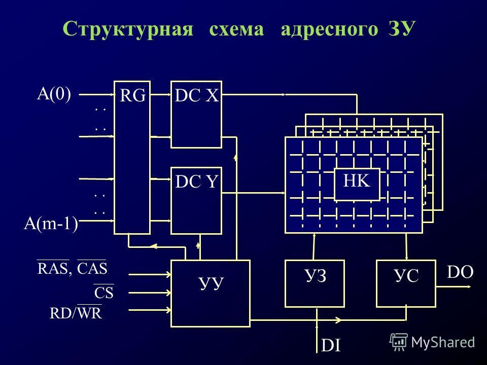 Структурная схема адресного ЗУ A(m-1) A(0) RG. DC X DC Y HK УУ УЗУС DI DO RAS, CAS CS RD/WR