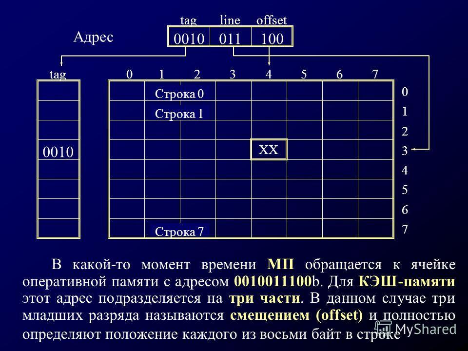 В какой-то момент времени МП обращается к ячейке оперативной памяти с адресом 0010011100b. Для КЭШ-памяти этот адрес подразделяется на три части. В данном случае три младших разряда называются смещением (offset) и полностью определяют положение каждо