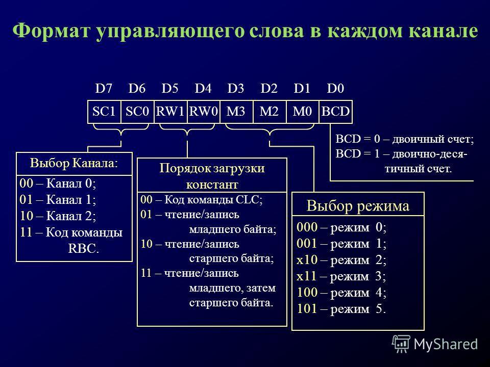 Формат управляющего слова в каждом канале D0D7D6D5D4D3D2D1 SC1SC0RW1RW0M3M2M0BCD BCD = 0 – двоичный счет; BCD = 1 – двоично-деся- тичный счет. Выбор Канала: 00 – Канал 0; 01 – Канал 1; 10 – Канал 2; 11 – Код команды RBC. Порядок загрузки констант 00
