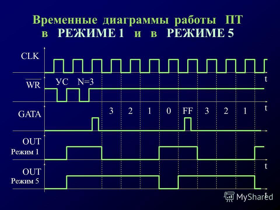 Временные диаграммы работы ПТ в РЕЖИМЕ 1 и в РЕЖИМЕ 5 t t CLK WR УСN=3 3210FF321 t t OUT Режим 1 Режим 5 GATA