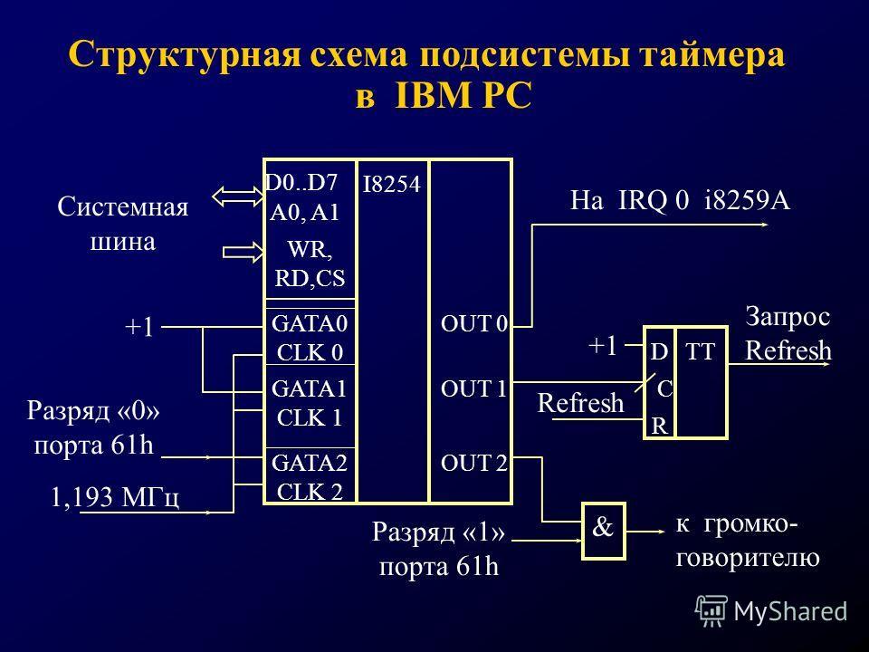 Структурная схема подсистемы таймера в IBM PC Запрос Refresh 1,193 МГц D0..D7 A0, A1 WR, RD,CS GATA0 CLK 0 GATA1 CLK 1 GATA2 CLK 2 I8254 OUT 0 OUT 1 OUT 2 Cистемная шина +1 Разряд «0» порта 61h На IRQ 0 i8259A C D R TT +1 Refresh & Разряд «1» порта 6