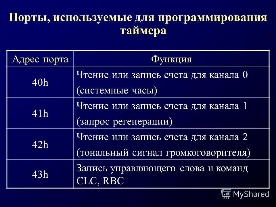 Порты, используемые для программирования таймера Адрес портаФункция 40h Чтение или запись счета для канала 0 (системные часы) 41h Чтение или запись счета для канала 1 (запрос регенерации) 42h Чтение или запись счета для канала 2 (тональный сигнал гро