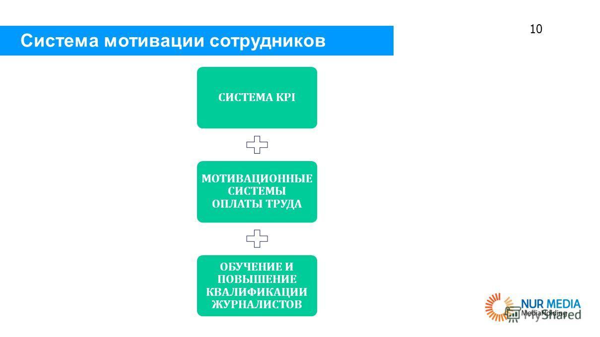 10 Система мотивации сотрудников СИСТЕМА KPI МОТИВАЦИОННЫЕ СИСТЕМЫ ОПЛАТЫ ТРУДА ОБУЧЕНИЕ И ПОВЫШЕНИЕ КВАЛИФИКАЦИИ ЖУРНАЛИСТОВ