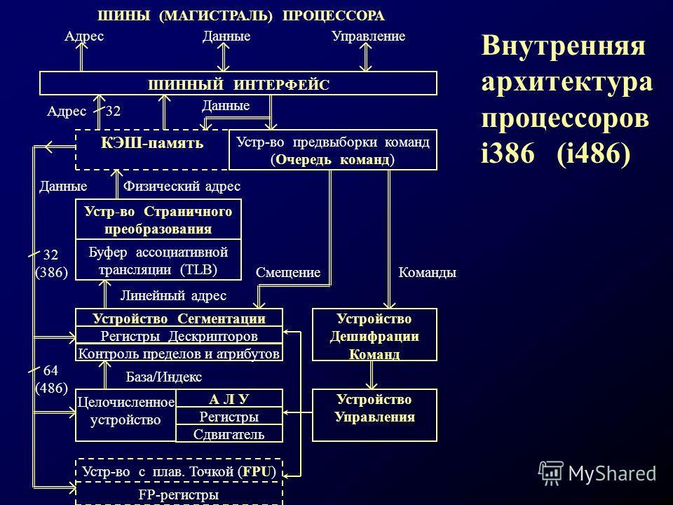 Внутренняя архитектура процессоров i386 (i486) 64 (486) 32 (386) Данные ШИНЫ (МАГИСТРАЛЬ) ПРОЦЕССОРА ШИННЫЙ ИНТЕРФЕЙС АдресДанныеУправление Устр-во предвыборки команд (Очередь команд) КЭШ-память Адрес32 Устр-во Страничного преобразования Буфер ассоци
