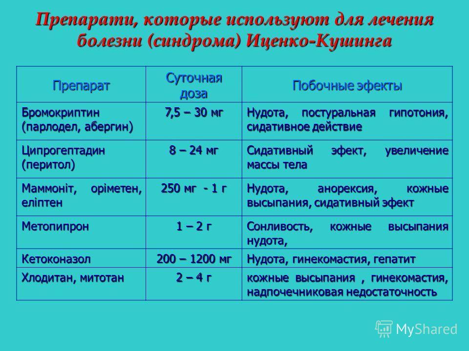 Препарати, которые используют для лечения болезни (синдрома) Иценко-Кушинга Препарат Суточная доза Побочные эфекты Бромокриптин (парлодел, абергин) 7,5 – 30 мг Нудота, постуральная гипотония, сидативное действие Ципрогептадин (перитол) 8 – 24 мг Сида