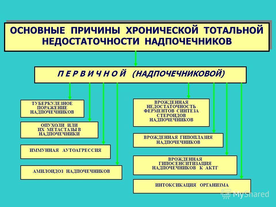 ОСНОВНЫЕ ПРИЧИНЫ ХРОНИЧЕСКОЙ ТОТАЛЬНОЙ НЕДОСТАТОЧНОСТИ НАДПОЧЕЧНИКОВ ОСНОВНЫЕ ПРИЧИНЫ ХРОНИЧЕСКОЙ ТОТАЛЬНОЙ НЕДОСТАТОЧНОСТИ НАДПОЧЕЧНИКОВ П Е Р В И Ч Н О Й (НАДПОЧЕЧНИКОВОЙ) ТУБЕРКУЛЕЗНОЕ ПОРАЖЕНИЕ НАДПОЧЕЧНИКОВ ВРОЖДЕННАЯ НЕДОСТАТОЧНОСТЬ ФЕРМЕНТОВ С
