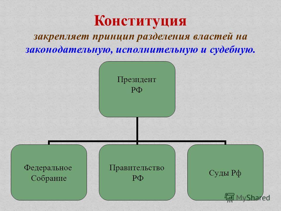 Конституция закрепляет принцип разделения властей на законодательную, исполнительную и судебную. Президент РФ Федеральное Собрание Правительство РФ Суды Рф