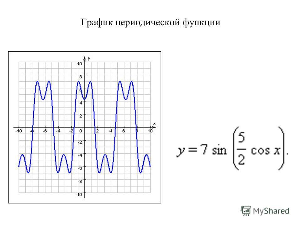 График периодической функции
