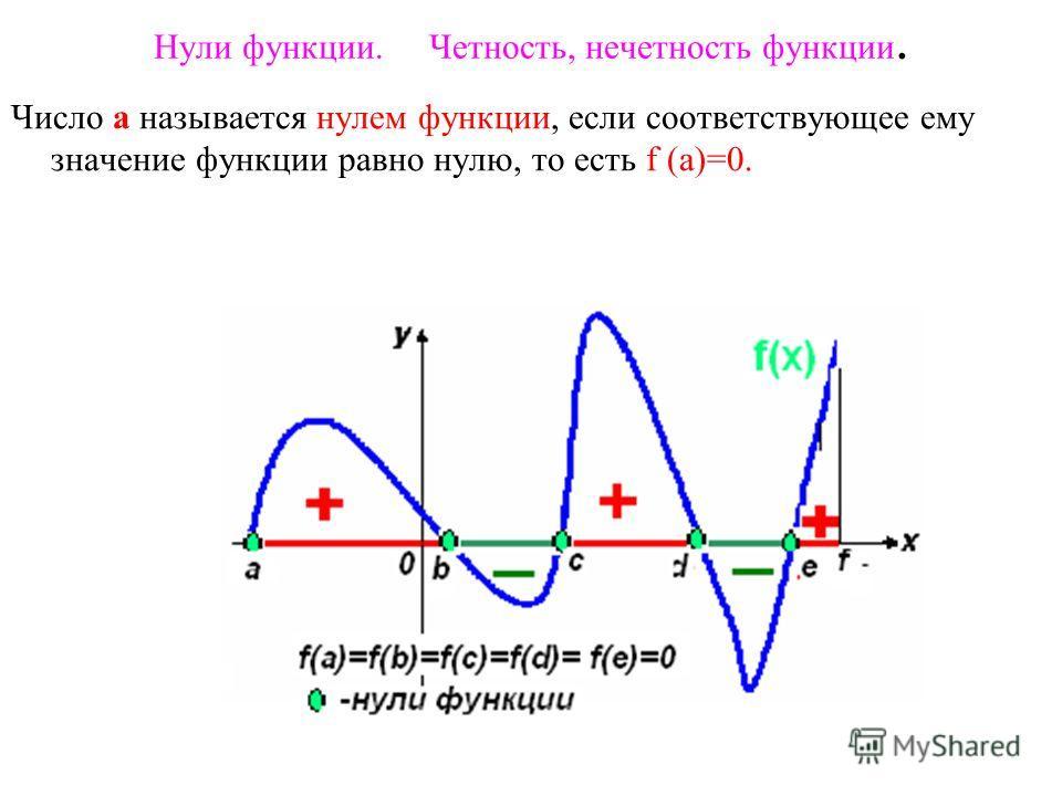 Нули функции. Четность, нечетность функции. Число a называется нулем функции, если соответствующее ему значение функции равно нулю, то есть f (а)=0.
