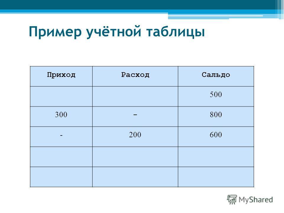 ПриходРасходСальдо 500 300 - 800 - 200 600 Пример учётной таблицы