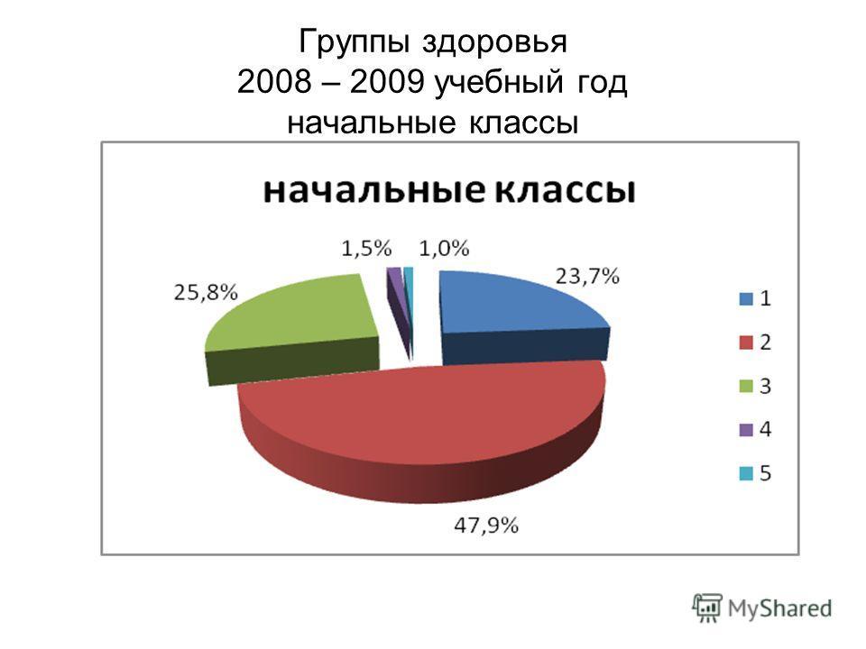 Группы здоровья 2008 – 2009 учебный год начальные классы
