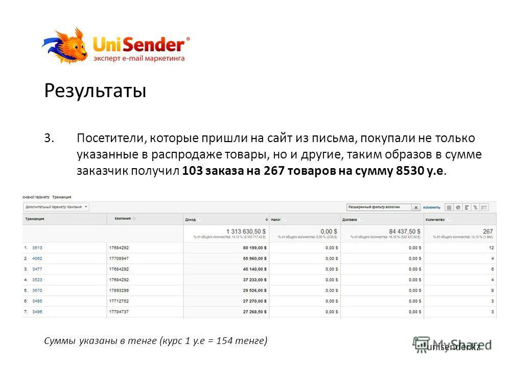 Результаты 3.Посетители, которые пришли на сайт из письма, покупали не только указанные в распродаже товары, но и другие, таким образов в сумме заказчик получил 103 заказа на 267 товаров на сумму 8530 у.е. Суммы указаны в тенге (курс 1 у.е = 154 тенг