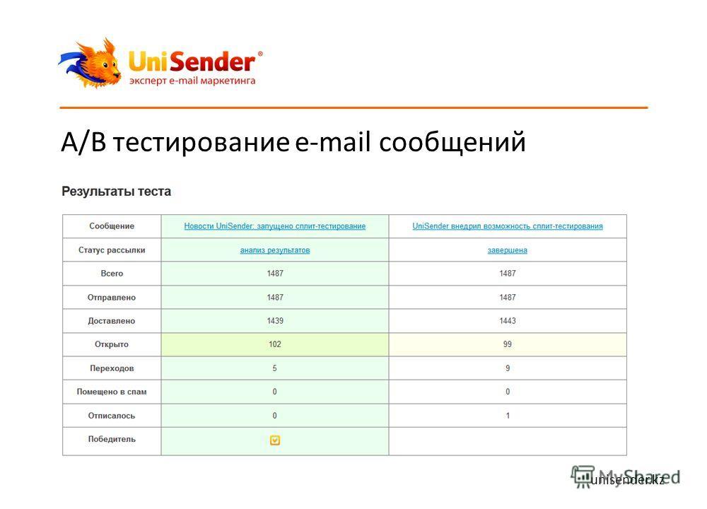 A/B тестирование e-mail сообщений unisender.kz