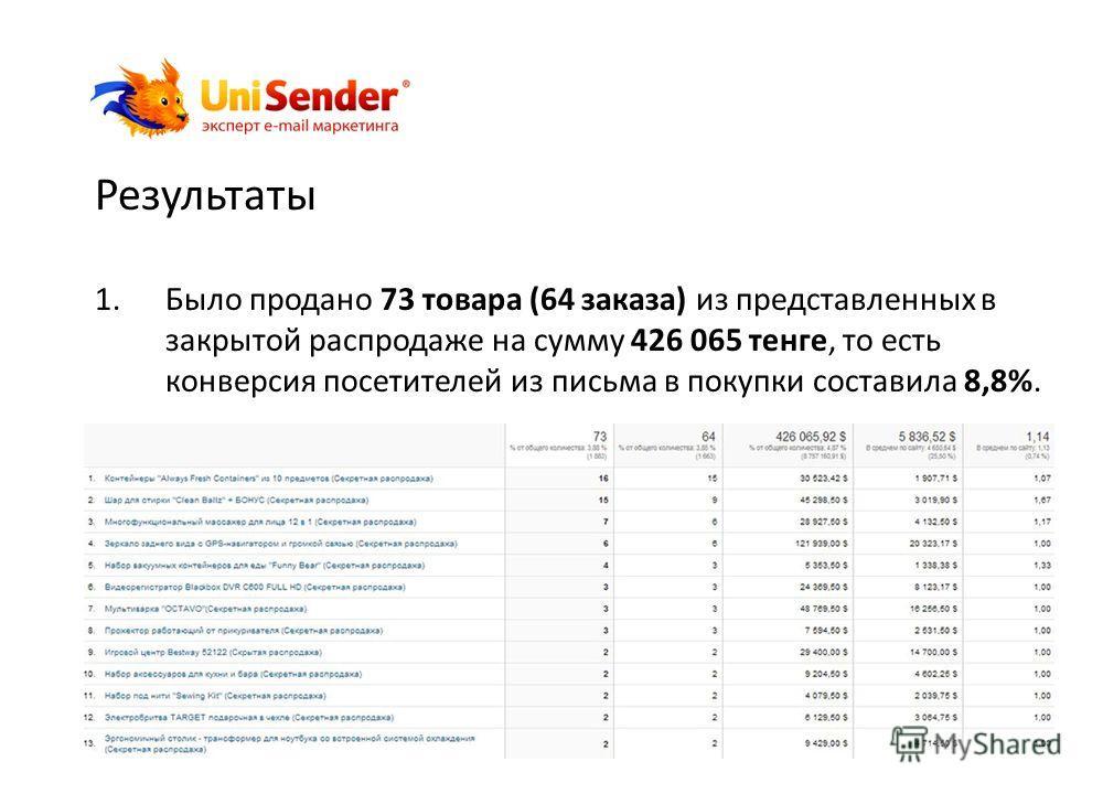 Результаты 1.Было продано 73 товара (64 заказа) из представленных в закрытой распродаже на сумму 426 065 тенге, то есть конверсия посетителей из письма в покупки составила 8,8%. unisender.kz