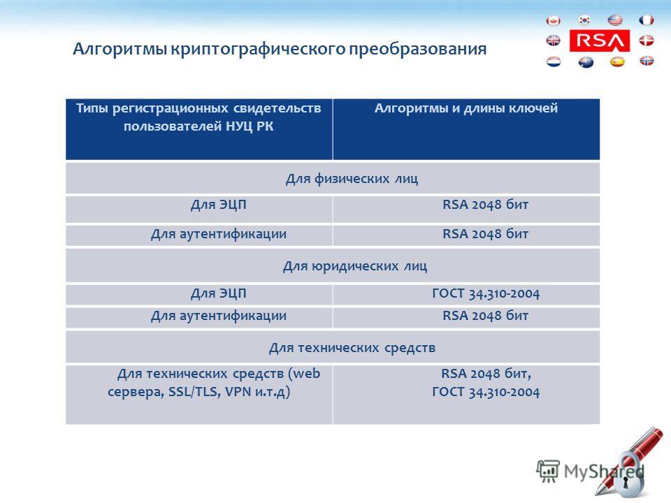 Типы регистрационных свидетельств пользователей НУЦ РК Алгоритмы и длины ключей Для физических лиц Для ЭЦПRSA 2048 бит Для аутентификацииRSA 2048 бит Для юридических лиц Для ЭЦПГОСТ 34.310-2004 Для аутентификацииRSA 2048 бит Для технических средств Д