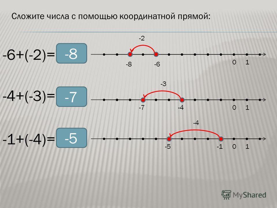 Сложите числа с помощью координатной прямой: -6+(-2)= -4+(-3)= -1+(-4)= 010101 -6-8 -4-7 -5 -2 -3 -4 -8 -7 -5