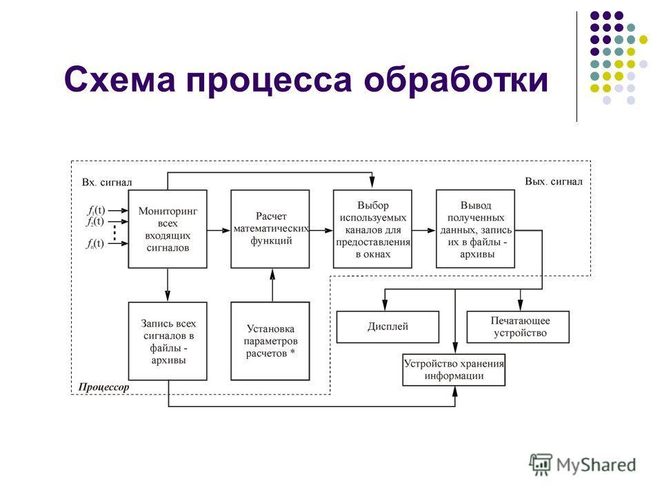 Схема процесса обработки