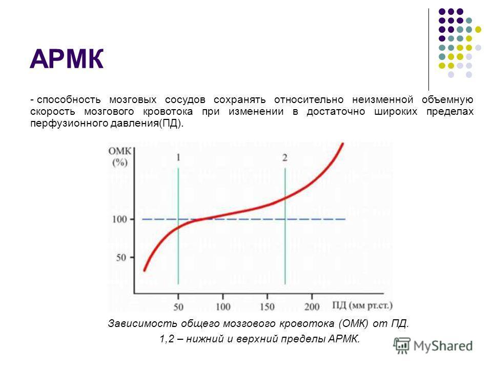 АРМК Зависимость общего мозгового кровотока (ОМК) от ПД. 1,2 – нижний и верхний пределы АРМК. - способность мозговых сосудов сохранять относительно неизменной объемную скорость мозгового кровотока при изменении в достаточно широких пределах перфузион