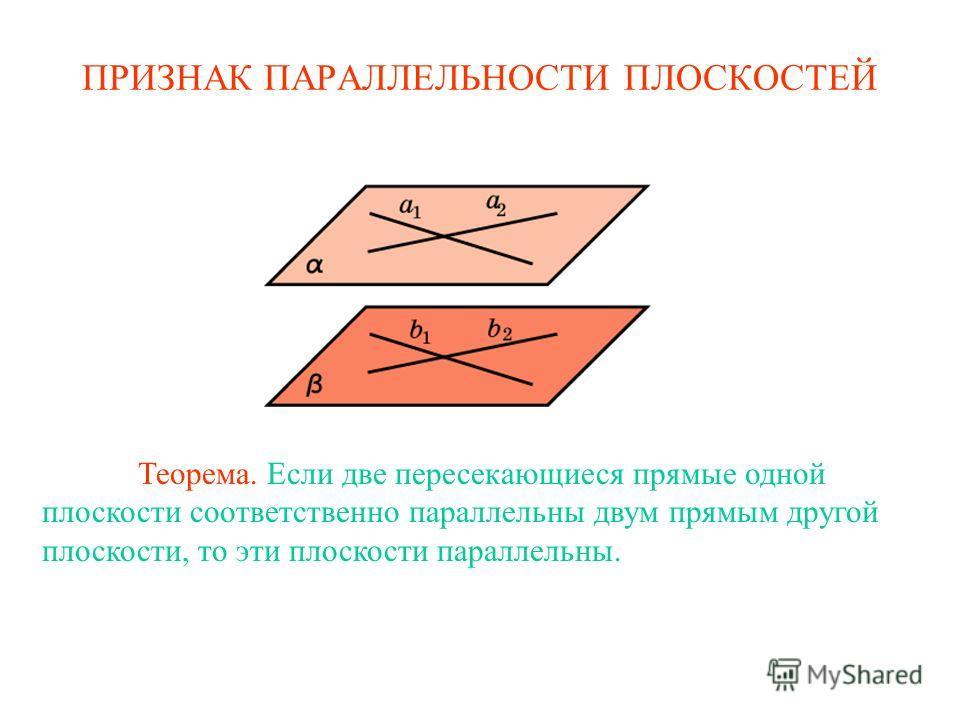 Теорема. Если две пересекающиеся прямые одной плоскости соответственно параллельны двум прямым другой плоскости, то эти плоскости параллельны. ПРИЗНАК ПАРАЛЛЕЛЬНОСТИ ПЛОСКОСТЕЙ