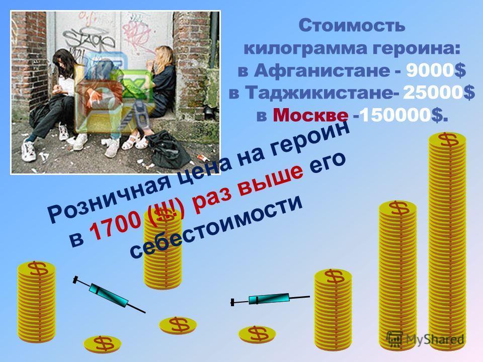 Стоимость килограмма героина: в Афганистане - 9000$ в Таджикистане- 25000$ в Москве -150000$. Розничная цена на героин в 1700 (!!!) раз выше его себестоимости