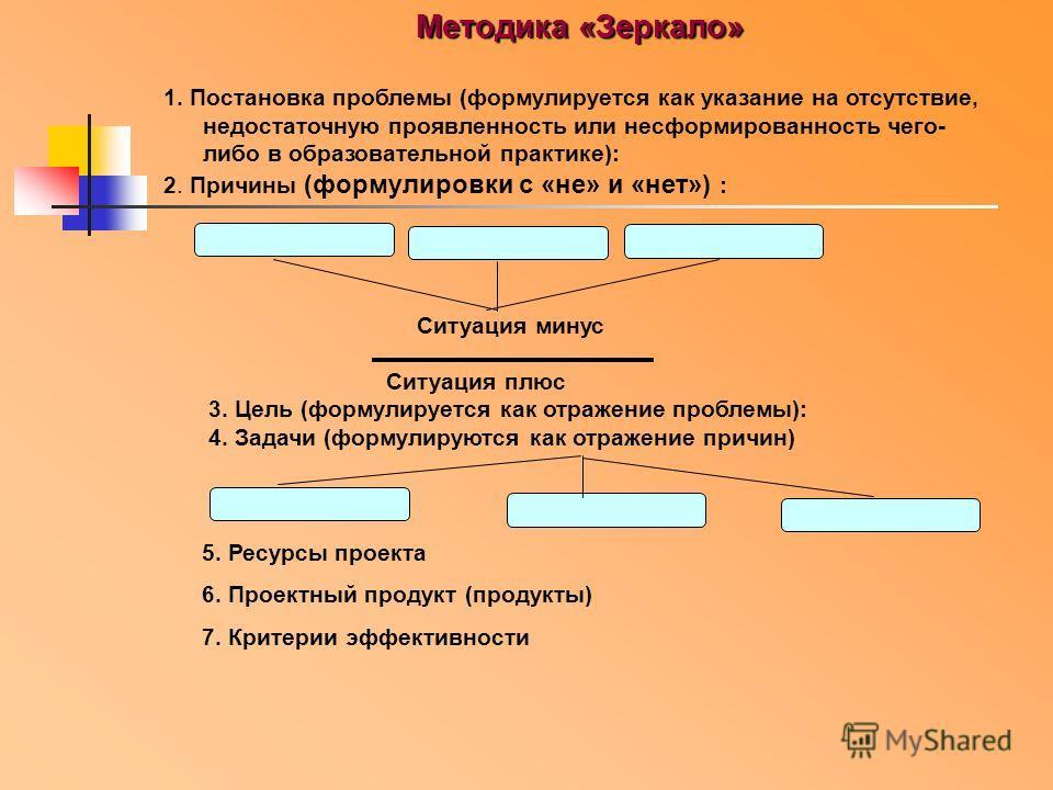 Методика «Зеркало» 1. Постановка проблемы (формулируется как указание на отсутствие, недостаточную проявленность или несформированность чего- либо в образовательной практике): 2. Причины (формулировки с «не» и «нет») : Ситуация минус Ситуация плюс 3.