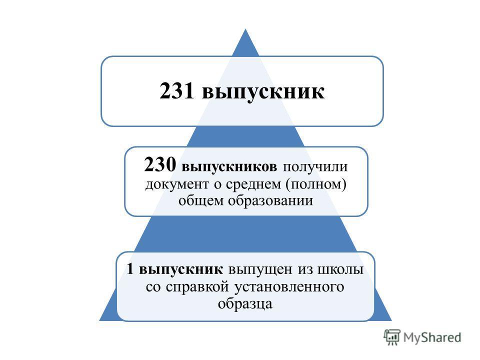 231 выпускник 230 выпускников получили документ о среднем (полном) общем образовании 1 выпускник выпущен из школы со справкой установленного образца