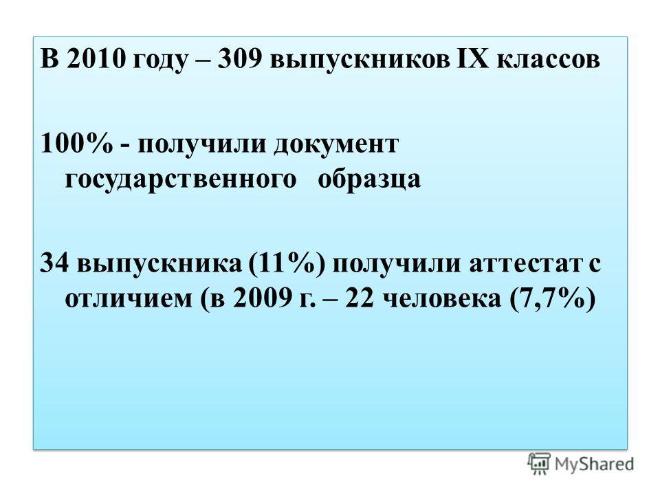В 2010 году – 309 выпускников IX классов 100% - получили документ государственного образца 34 выпускника (11%) получили аттестат с отличием (в 2009 г. – 22 человека (7,7%) В 2010 году – 309 выпускников IX классов 100% - получили документ государствен