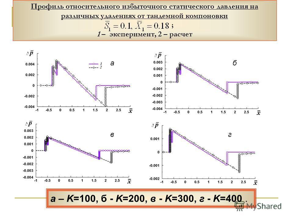 Профиль относительного избыточного статического давления на различных удалениях от тандемной компоновки ; 1 – эксперимент, 2 – расчет аб вг а – K=100, б - K=200, в - K=300, г - K=400.