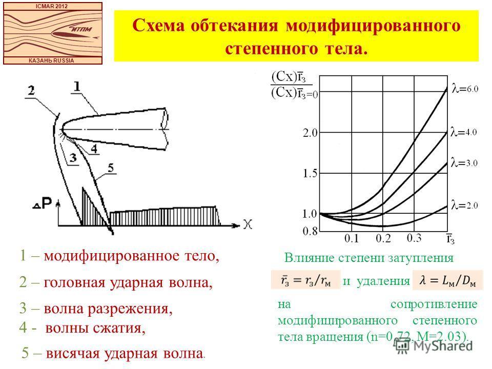 ICMAR 2012 КАЗАНЬ RUSSIA 1 – модифицированное тело, 2 – головная ударная волна, 3 – волна разрежения, Влияние степени затупления и удаления на сопротивление модифицированного степенного тела вращения (n=0.72, М=2.03). Схема обтекания модифицированног