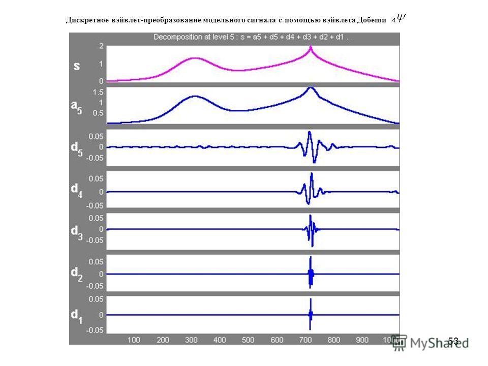 53 Дискретное вэйвлет-преобразование модельного сигнала с помощью вэйвлета Добеши