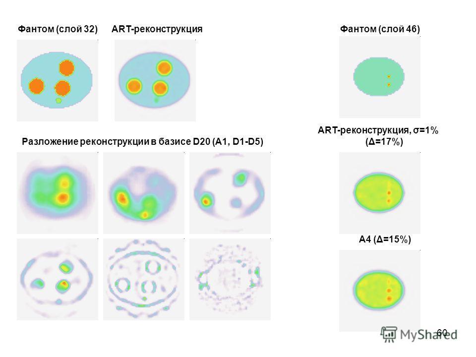 60 Фантом (слой 32)ART-реконструкция Разложение реконструкции в базисе D20 (A1, D1-D5) Фантом (слой 46) ART-реконструкция, σ=1% (Δ=17%) A4 (Δ=15%)