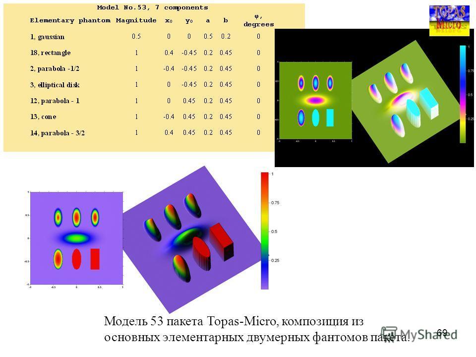 69 Модель 53 пакета Topas-Micro, композиция из основных элементарных двумерных фантомов пакета.