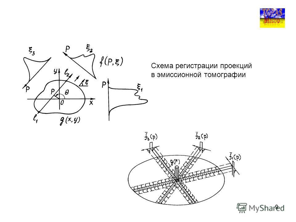 9 Схема регистрации проекций в эмиссионной томографии