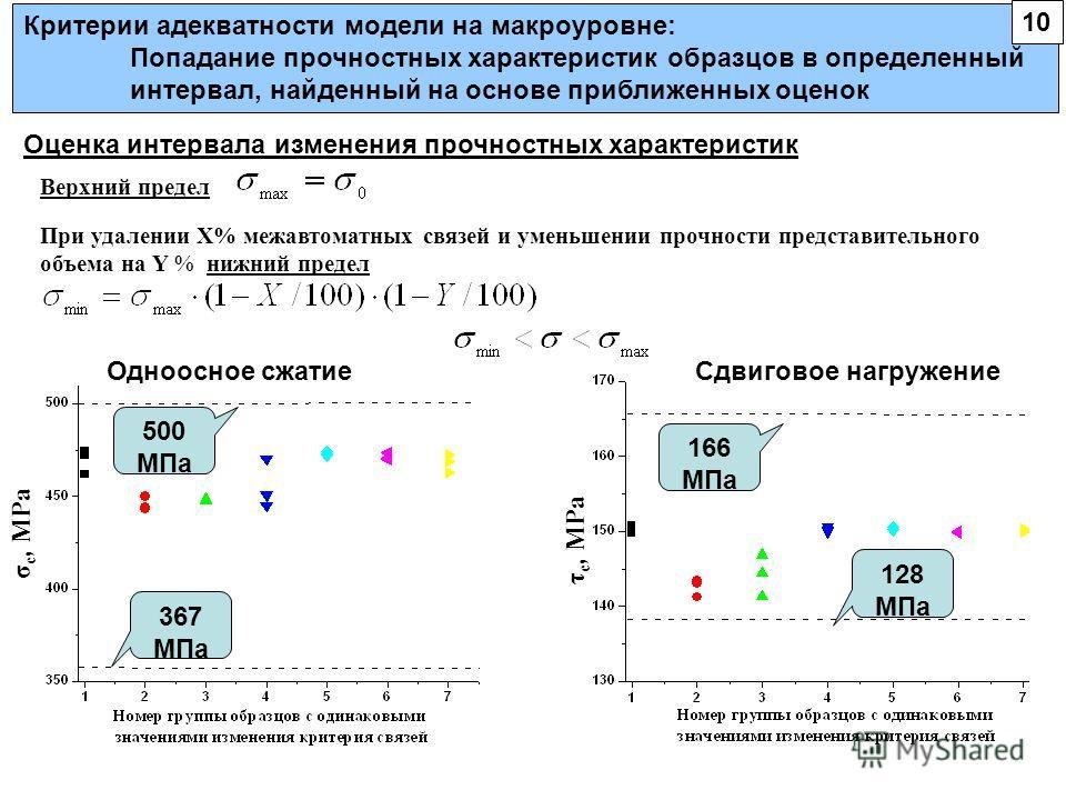 Критерии адекватности модели на макроуровне: Попадание прочностных характеристик образцов в определенный интервал, найденный на основе приближенных оценок Оценка интервала изменения прочностных характеристик 500 МПа 367 МПа 166 МПа 128 МПа Одноосное