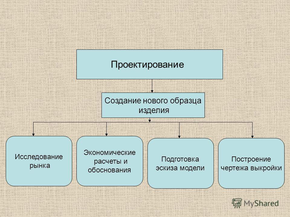 Проектирование Создание нового образца изделия Исследование рынка Экономические расчеты и обоснования Подготовка эскиза модели Построение чертежа выкройки