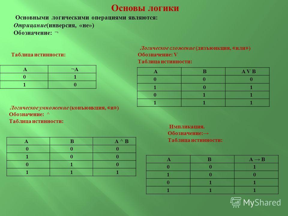 Основы логики Основными логическими операциями являются: Отрицание(инверсия, «не») Обозначение: ¬ А ¬А 0 1 1 0 Таблица истинности: А В А V В 0 0 0 1 0 1 0 1 1 1 1 1 Логическое сложение (дизъюнкция, « или » ) Обозначение: V Таблица истинности: А В А ^