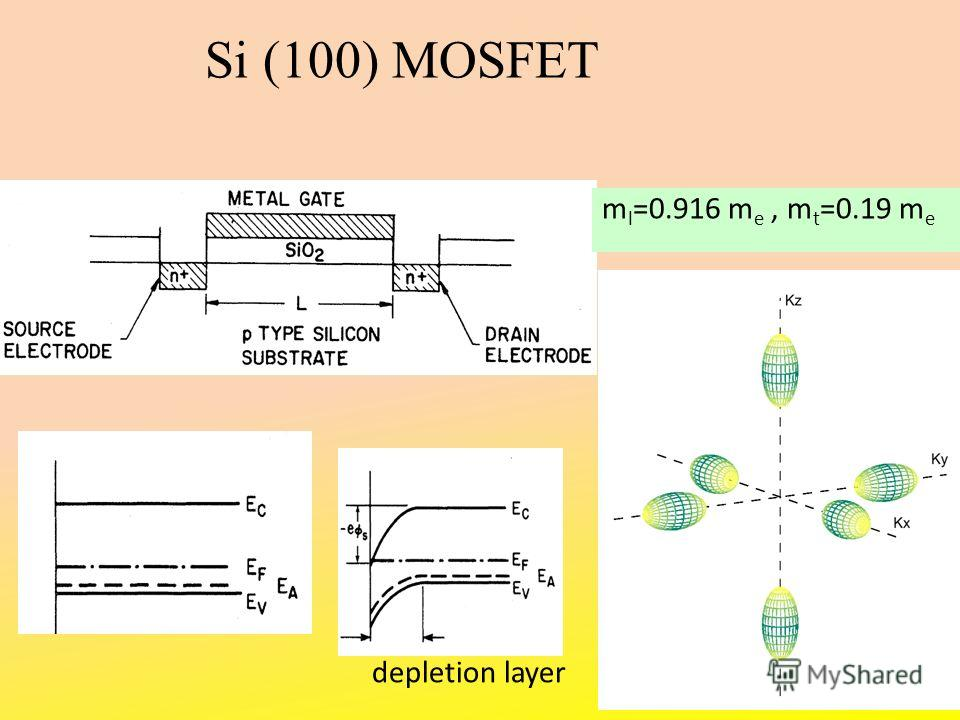 m l =0.916 m e, m t =0.19 m e depletion layer Si (100) MOSFET