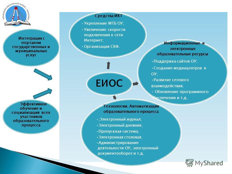 ЕИОС Информационные и электронные образовательные ресурсы Поддержка сайтов ОУ; Создание медиацентров в ОУ; Развитие сетевого взаимодействия; Обновление программного обеспечения и т.д. Технологии. Автоматизация образовательного процесса ;Электронный ж