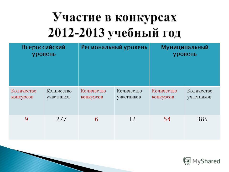 Всероссийский уровень Региональный уровеньМуниципальный уровень Количество конкурсов Количество участников Количество конкурсов Количество участников Количество конкурсов Количество участников 927761254385