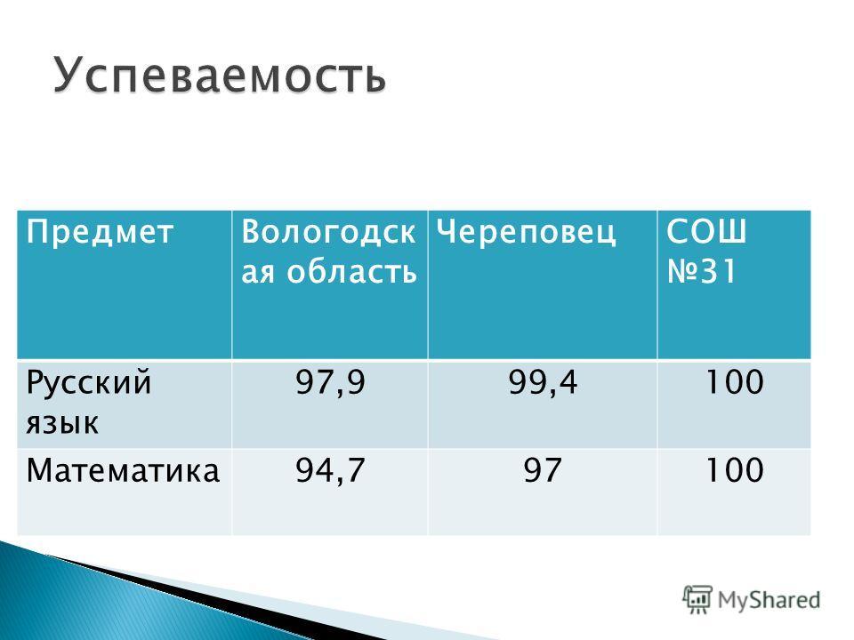 ПредметВологодск ая область ЧереповецСОШ 31 Русский язык 97,999,4100 Математика94,797100