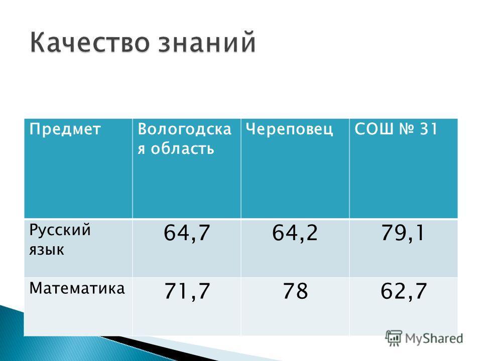 ПредметВологодска я область ЧереповецСОШ 31 Русский язык 64,764,279,1 Математика 71,77862,7