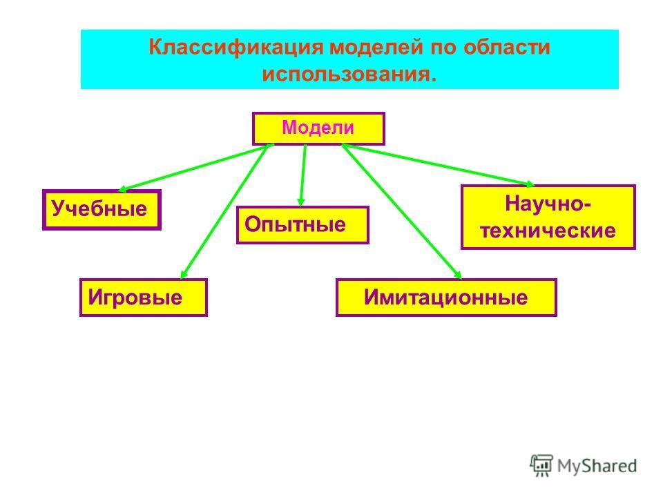 Классификация моделей по области использования. Модели Учебные Опытные Научно- технические ИгровыеИмитационные