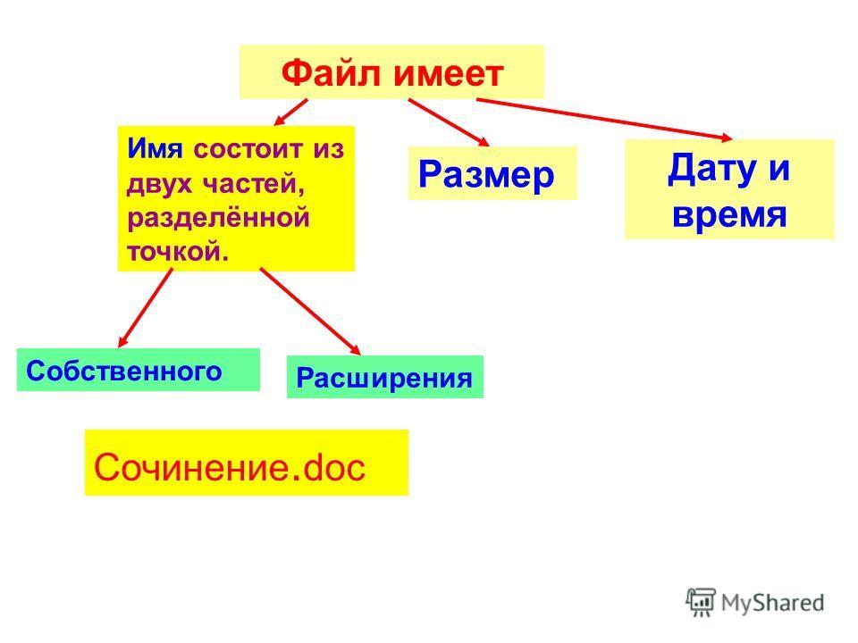 Файл имеет Имя состоит из двух частей, разделённой точкой. Собственного Расширения Сочинение. doc Размер Дату и время
