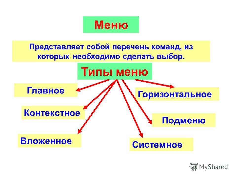 Меню Представляет собой перечень команд, из которых необходимо сделать выбор. Контекстное Типы меню Главное Горизонтальное Подменю Вложенное Системное
