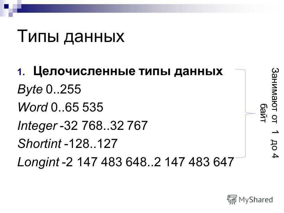 Типы данных 1. Целочисленные типы данных Byte 0..255 Word 0..65 535 Integer -32 768..32 767 Shortint -128..127 Longint -2 147 483 648..2 147 483 647 Занимают от 1 до 4 байт
