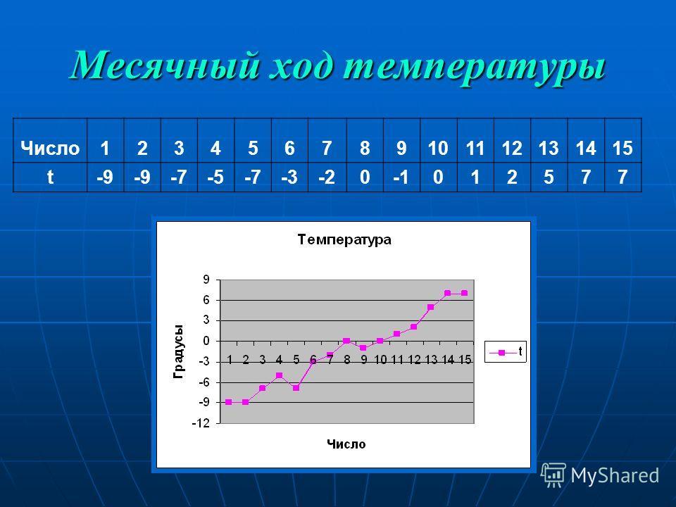 Месячный ход температуры Число123456789101112131415 t-9 -7-5-7-3-20012577