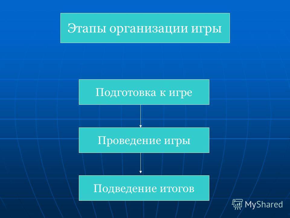 Этапы организации игры Подготовка к игре Проведение игры Подведение итогов