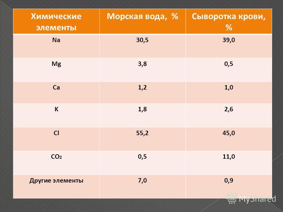 Химические элементы Морская вода, %Сыворотка крови, % Na30,539,0 Mg3,80,5 Ca1,21,0 K1,82,6 Cl55,245,0 CO 2 0,511,0 Другие элементы7,00,9